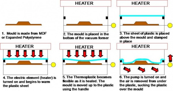 What Are The Stages Of Vacuum Forming? – Hampshire Signs ... Vacuum Forming Diagram on vacuum moulding, drilling diagram, design diagram, engineering diagram, metalworking diagram, vacuum mould, water forming diagram, manufacturing diagram, copper plating diagram, laser cutting diagram, laser cutter diagram, defoamer diagram, welding diagram, concrete forming diagram, rotogravure printing diagram, vacuum former machine, cnc diagram, marketing diagram, cold forming diagram, assembly diagram,